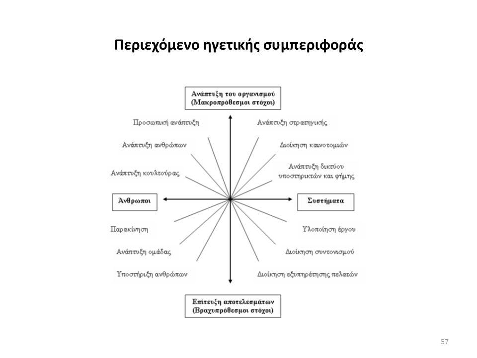 Περιεχόμενο ηγετικής συμπεριφοράς 57