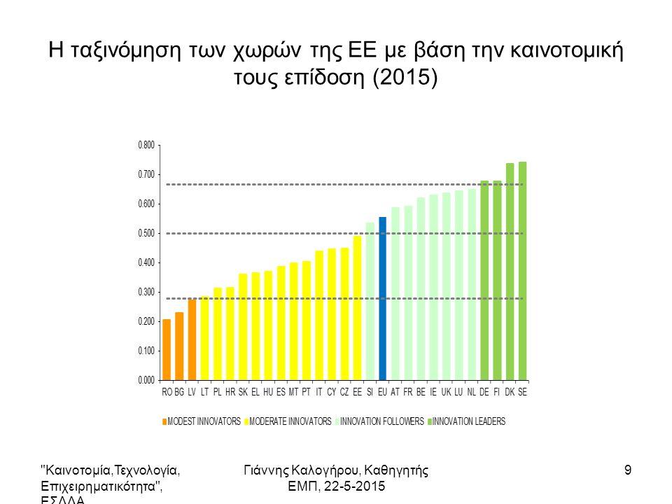 Η ταξινόμηση των χωρών της ΕΕ με βάση την καινοτομική τους επίδοση (2015) Καινοτομία,Τεχνολογία, Επιχειρηματικότητα , ΕΣΔΔΑ Γιάννης Καλογήρου, Καθηγητής ΕΜΠ, 22-5-2015 9