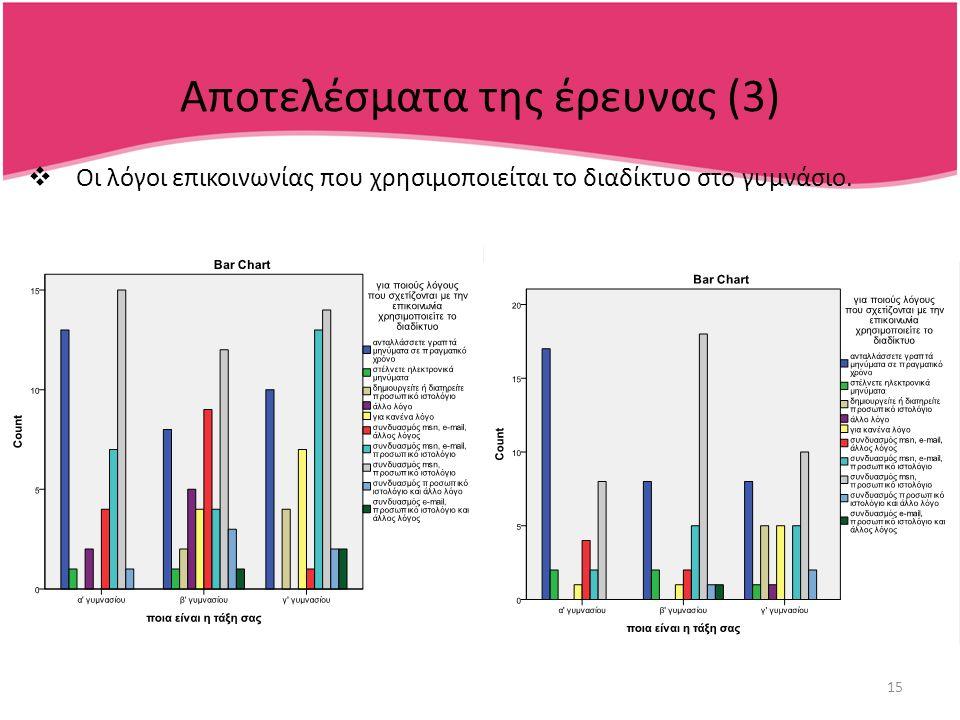 15 Αποτελέσματα της έρευνας (3)  Οι λόγοι επικοινωνίας που χρησιμοποιείται το διαδίκτυο στο γυμνάσιο.