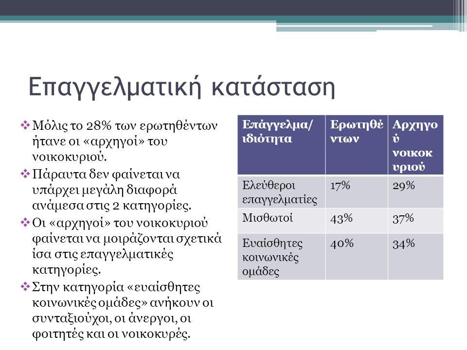 Επαγγελματική κατάσταση  Μόλις το 28% των ερωτηθέντων ήτανε οι «αρχηγοί» του νοικοκυριού.