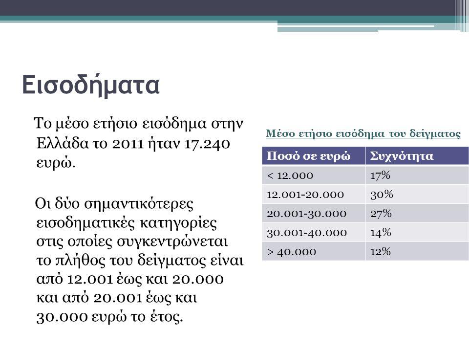 Εισοδήματα Μέσο ετήσιο εισόδημα του δείγματος Το μέσο ετήσιο εισόδημα στην Ελλάδα το 2011 ήταν 17.240 ευρώ.