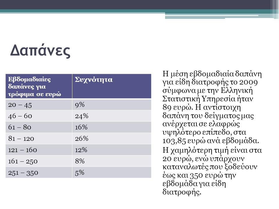 Δαπάνες Η μέση εβδομαδιαία δαπάνη για είδη διατροφής το 2009 σύμφωνα με την Ελληνική Στατιστική Υπηρεσία ήταν 89 ευρώ.