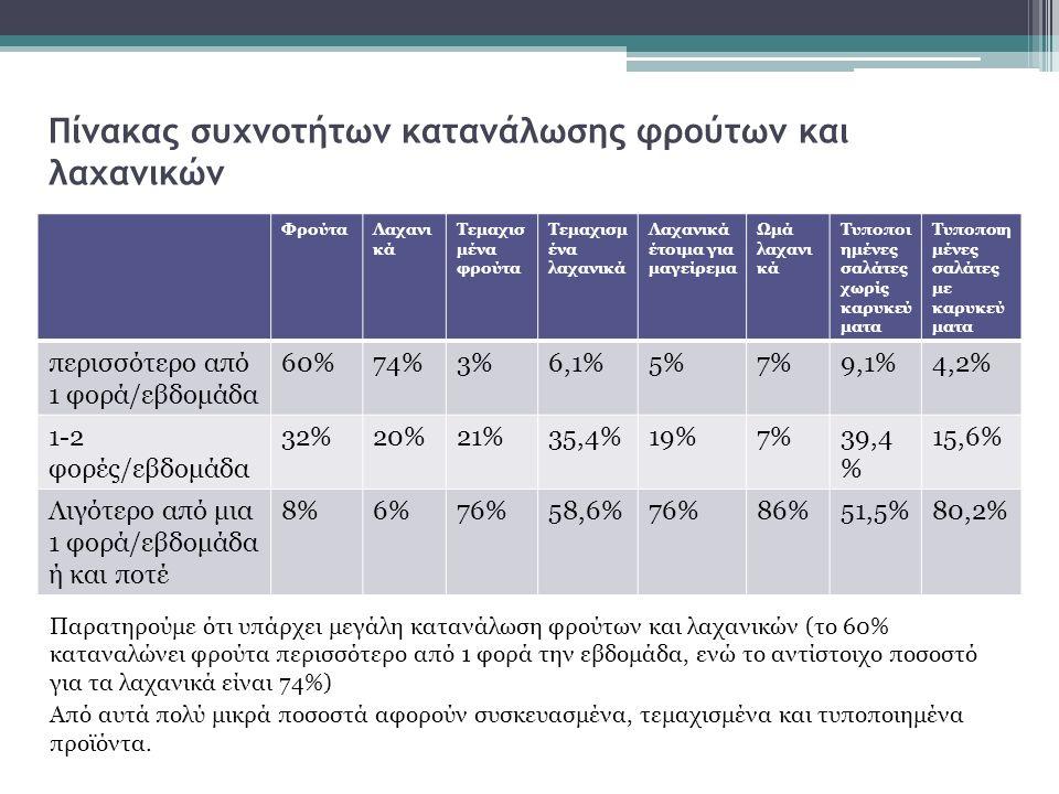 Πίνακας συχνοτήτων κατανάλωσης φρούτων και λαχανικών Παρατηρούμε ότι υπάρχει μεγάλη κατανάλωση φρούτων και λαχανικών (το 60% καταναλώνει φρούτα περισσότερο από 1 φορά την εβδομάδα, ενώ το αντίστοιχο ποσοστό για τα λαχανικά είναι 74%) Από αυτά πολύ μικρά ποσοστά αφορούν συσκευασμένα, τεμαχισμένα και τυποποιημένα προϊόντα.