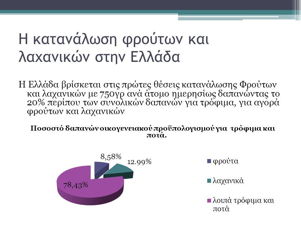 Η κατανάλωση φρούτων και λαχανικών στην Ελλάδα Η Ελλάδα βρίσκεται στις πρώτες θέσεις κατανάλωσης Φρούτων και λαχανικών με 750γρ ανά άτομο ημερησίως δαπανώντας το 20% περίπου των συνολικών δαπανών για τρόφιμα, για αγορά φρούτων και λαχανικών Ποσοστό δαπανών οικογενειακού προϋπολογισμού για τρόφιμα και ποτά.
