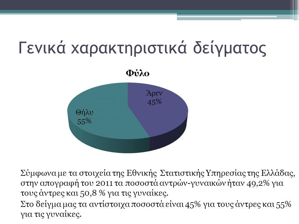 Γενικά χαρακτηριστικά δείγματος Σύμφωνα με τα στοιχεία της Εθνικής Στατιστικής Υπηρεσίας της Ελλάδας, στην απογραφή του 2011 τα ποσοστά αντρών-γυναικών ήταν 49,2% για τους άντρες και 50,8 % για τις γυναίκες.