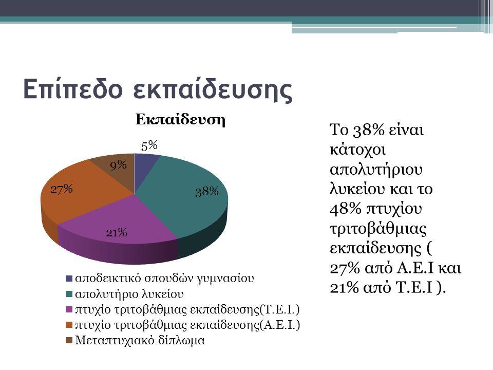 Επίπεδο εκπαίδευσης Το 38% είναι κάτοχοι απολυτήριου λυκείου και το 48% πτυχίου τριτοβάθμιας εκπαίδευσης ( 27% από Α.Ε.Ι και 21% από Τ.Ε.Ι ).