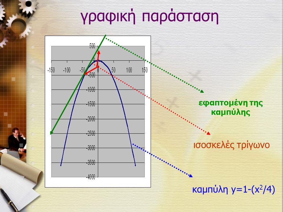 γραφική παράσταση ισοσκελές τρίγωνο καμπύλη y=1-(x 2 /4) εφαπτομένη της καμπύλης