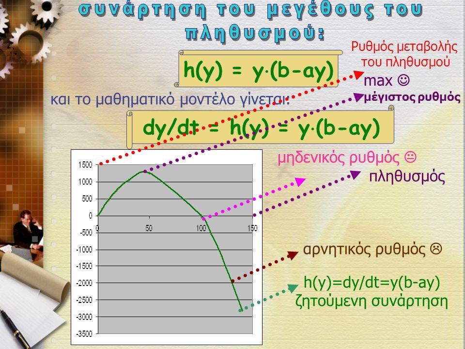 h(y) = y  (b-ay) και το μαθηματικό μοντέλο γίνεται: dy/dt = h(y) = y  (b-ay) h(y)=dy/dt=y(b-ay) ζητούμενη συνάρτηση πληθυσμός Ρυθμός μεταβολής του πληθυσμού max μέγιστος ρυθμός μηδενικός ρυθμός  αρνητικός ρυθμός 