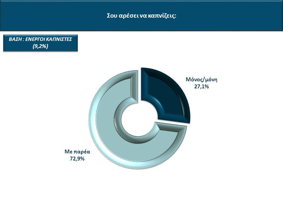 Σου αρέσει να καπνίζεις: ΒΑΣΗ : ΕΝΕΡΓΟΙ ΚΑΠΝΙΣΤΕΣ (9,2%)