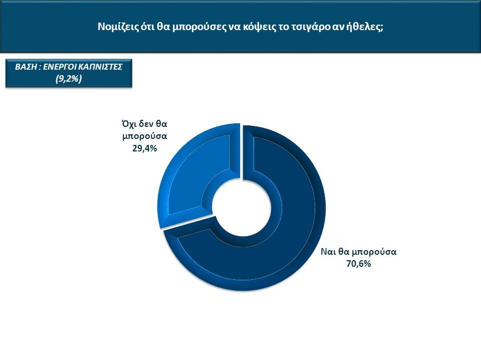 Νομίζεις ότι θα μπορούσες να κόψεις το τσιγάρο αν ήθελες; ΒΑΣΗ : ΕΝΕΡΓΟΙ ΚΑΠΝΙΣΤΕΣ (9,2%)