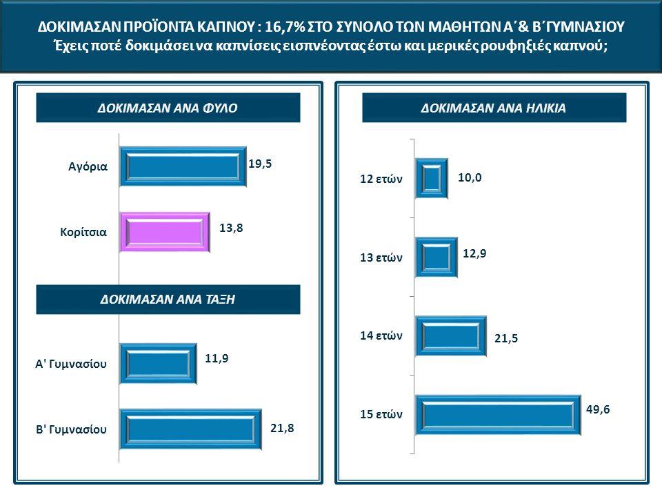ΔΟΚΙΜΑΣΑΝ ΠΡΟΪΟΝΤΑ ΚΑΠΝΟΥ : 16,7% ΣΤΟ ΣΥΝΟΛΟ ΤΩΝ ΜΑΘΗΤΩΝ Α΄& Β΄ΓΥΜΝΑΣΙΟΥ Έχεις ποτέ δοκιμάσει να καπνίσεις εισπνέοντας έστω και μερικές ρουφηξιές καπνού; ΔΟΚΙΜΑΣΑΝ ΑΝΑ ΦΥΛΟΔΟΚΙΜΑΣΑΝ ΑΝΑ ΗΛΙΚΙΑ ΔΟΚΙΜΑΣΑΝ ΑΝΑ ΤΑΞΗ