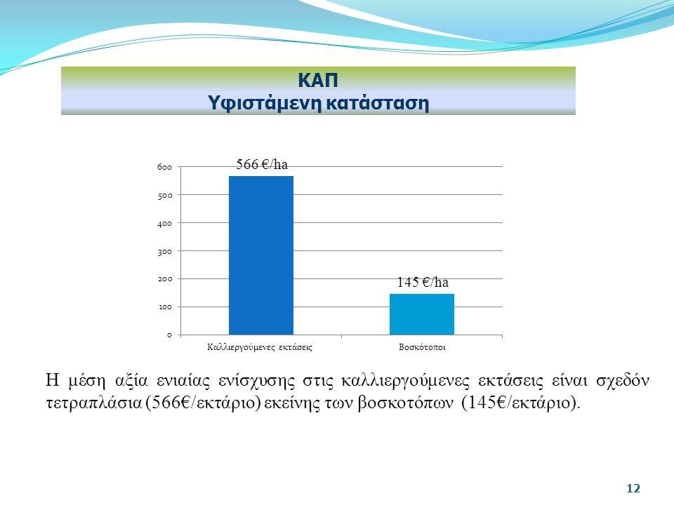 H μέση αξία ενιαίας ενίσχυσης στις καλλιεργούμενες εκτάσεις είναι σχεδόν τετραπλάσια (566€/εκτάριο) εκείνης των βοσκοτόπων (145€/εκτάριο).