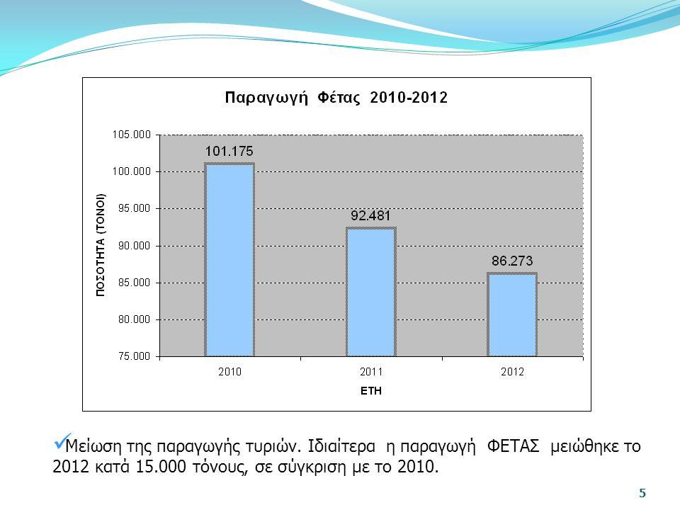 Η συνολική παραγωγή πρωτεϊνούχων καλλιεργειών στην ΕΕ καταλαμβάνει μόνο το 3% των αρόσιμων γαιών της Ένωσης.