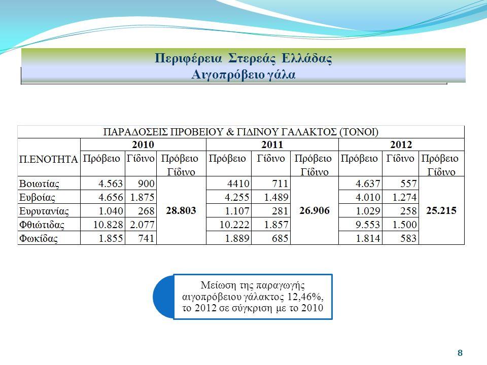 8 Περιφέρεια Στερεάς Ελλάδας Αιγοπρόβειο γάλα Μείωση της παραγωγής αιγοπρόβειου γάλακτος 12,46%, το 2012 σε σύγκριση με το 2010