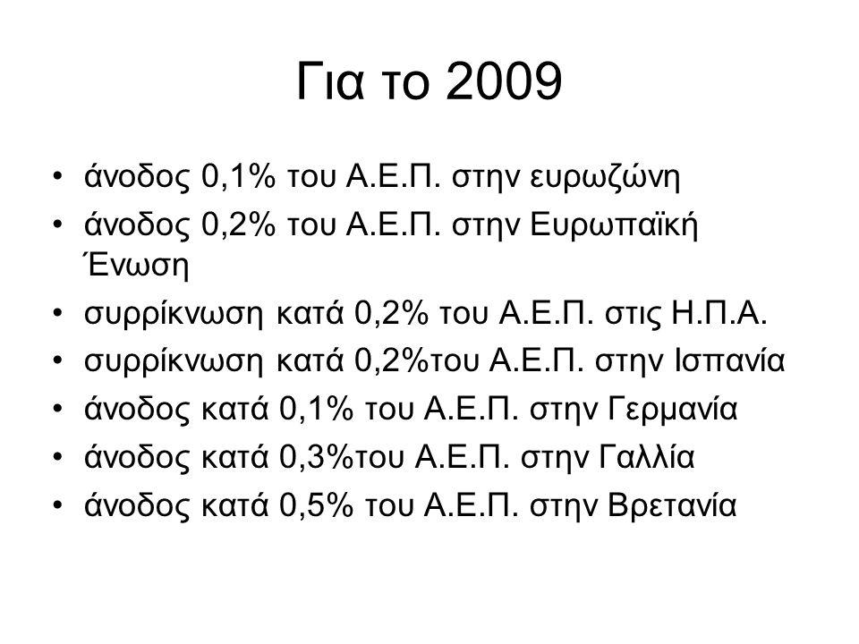 Για το 2009 άνοδος 0,1% του Α.Ε.Π. στην ευρωζώνη άνοδος 0,2% του Α.Ε.Π.