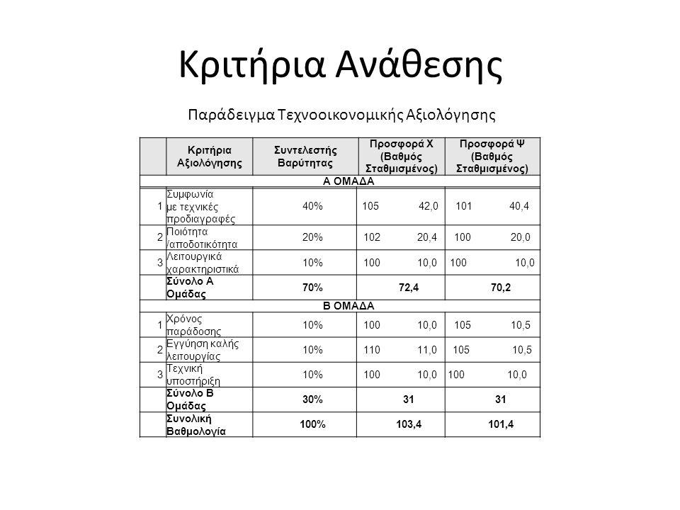 Κριτήρια Ανάθεσης Κριτήρια Αξιολόγησης Συντελεστής Βαρύτητας Προσφορά Χ (Βαθμός Σταθμισμένος) Προσφορά Ψ (Βαθμός Σταθμισμένος) Α ΟΜΑΔΑ 1 Συμφωνία με τεχνικές προδιαγραφές 40%105 42,0101 40,4 2 Ποιότητα /αποδοτικότητα 20%102 20,4100 20,0 3 Λειτουργικά χαρακτηριστικά 10%100 10,0 Σύνολο Α Ομάδας 70%72,470,2 Β ΟΜΑΔΑ 1 Χρόνος παράδοσης 10%100 10,0105 10,5 2 Εγγύηση καλής λειτουργίας 10%110 11,0105 10,5 3 Τεχνική υποστήριξη 10%100 10,0 Σύνολο Β Ομάδας 30%31 Συνολική Βαθμολογία 100%103,4101,4 Παράδειγμα Τεχνοοικονομικής Αξιολόγησης