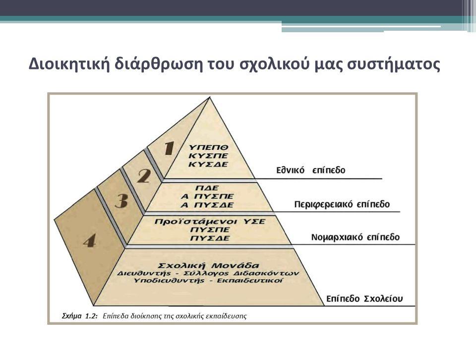 Διοικητική διάρθρωση του σχολικού μας συστήματος