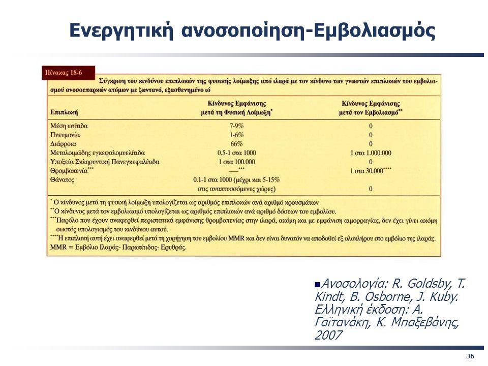 36 Ενεργητική ανοσοποίηση-Εμβολιασμός Ανοσολογία: R. Goldsby, T. Kindt, B. Osborne, J. Kuby. Eλληνική έκδοση: A. Γαϊτανάκη, Κ. Μπαξεβάνης, 2007