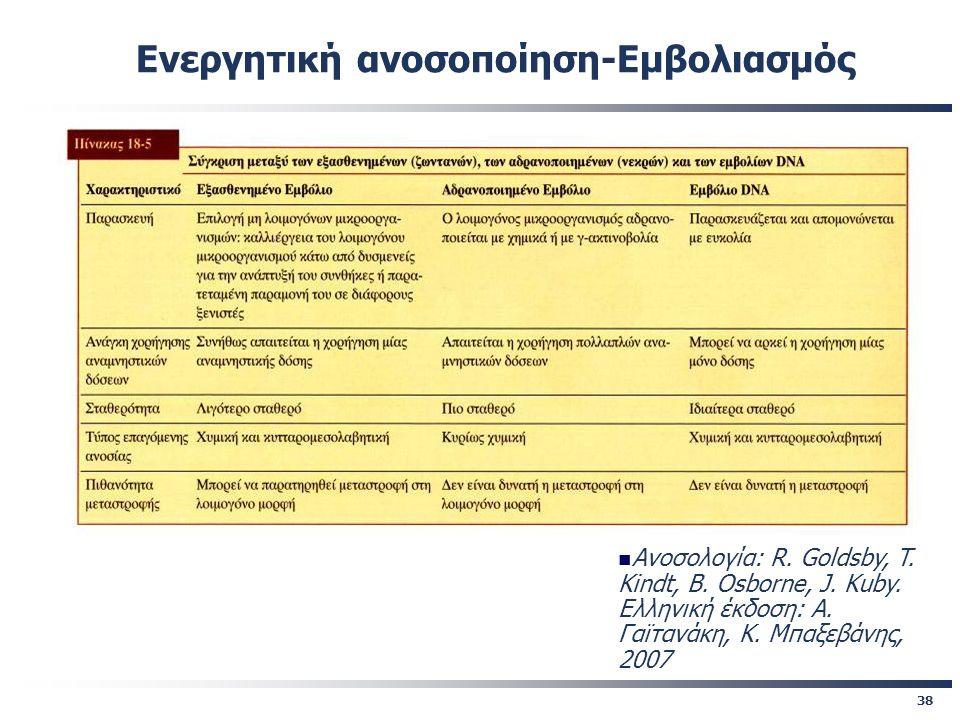 38 Ενεργητική ανοσοποίηση-Εμβολιασμός Ανοσολογία: R. Goldsby, T. Kindt, B. Osborne, J. Kuby. Eλληνική έκδοση: A. Γαϊτανάκη, Κ. Μπαξεβάνης, 2007