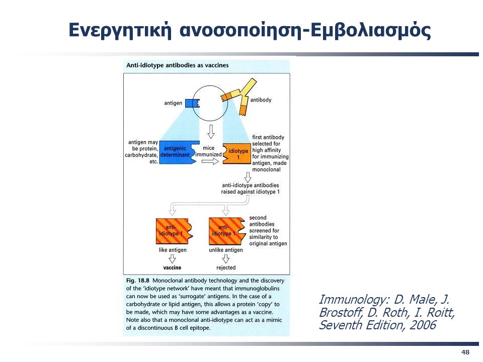 48 Immunology: D. Male, J. Brostoff, D. Roth, I. Roitt, Seventh Edition, 2006 Ενεργητική ανοσοποίηση-Εμβολιασμός