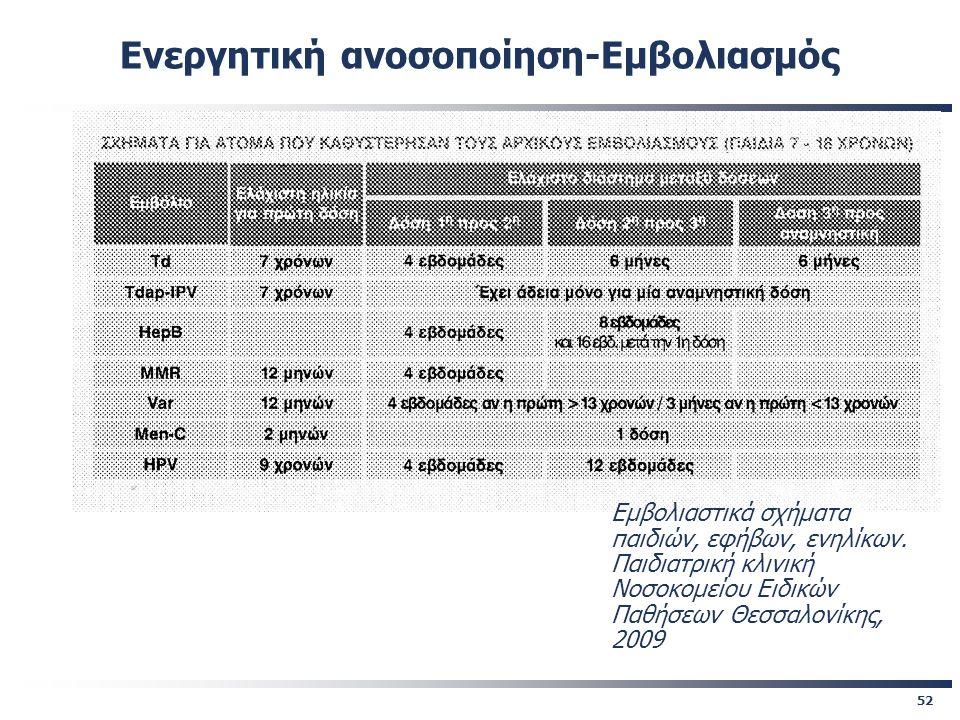 52 Εμβολιαστικά σχήματα παιδιών, εφήβων, ενηλίκων. Παιδιατρική κλινική Νοσοκομείου Ειδικών Παθήσεων Θεσσαλονίκης, 2009 Ενεργητική ανοσοποίηση-Εμβολιασ
