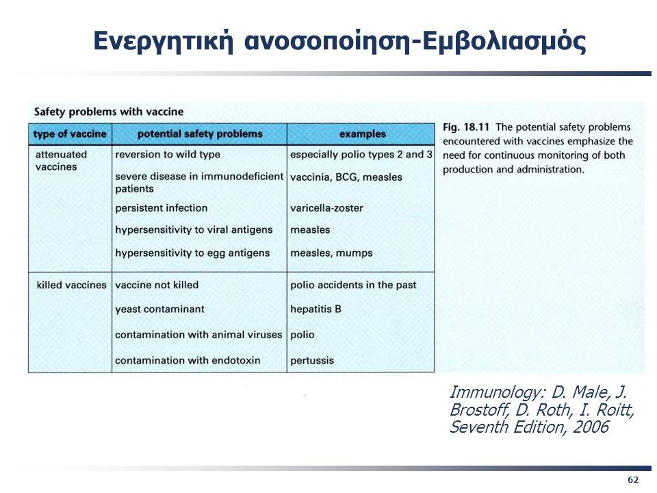62 Immunology: D. Male, J. Brostoff, D. Roth, I. Roitt, Seventh Edition, 2006 Ενεργητική ανοσοποίηση-Εμβολιασμός