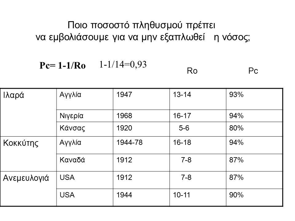 Ποιο ποσοστό πληθυσμού πρέπει να εμβολιάσουμε για να μην εξαπλωθεί η νόσος; Pc= 1-1/Ro Ιλαρά Αγγλία194713-1493% Νιγερία196816-1794% Κάνσας1920 5-680% Κοκκύτης Αγγλία1944-7816-1894% Καναδά1912 7-887% Ανεμευλογιά USA1912 7-887% USA194410-1190% RoPc 1-1/14=0,93
