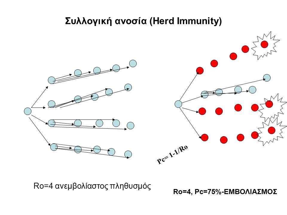 Συλλογική ανοσία (Herd Immunity) Ro=4 ανεμβολίαστος πληθυσμός Ro=4, Pc=75%-ΕΜΒΟΛΙΑΣΜΟΣ Pc= 1-1/Ro