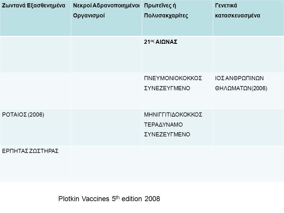 Ζωντανά Εξασθενημένα Νεκροί Αδρανοποιημένοι Οργανισμοί Πρωτεΐνες ή Πολυσακχαρίτες Γενετικά κατασκευασμένα 21 ος ΑΙΩΝΑΣ ΠΝΕΥΜΟΝΙΟΚΟΚΚΟΣ ΣΥΝΕΖΕΥΓΜΕΝΟ ΙΟΣ ΑΝΘΡΩΠΙΝΩΝ ΘΗΛΩΜΑΤΩΝ(2006) ΡΟΤΑΙΟΣ (2006) ΜΗΝΙΓΓΙΤΙΔΟΚΟΚΚΟΣ ΤΕΡΑΔΥΝΑΜΟ ΣΥΝΕΖΕΥΓΜΕΝΟ ΕΡΠΗΤΑΣ ΖΩΣΤΗΡΑΣ Plotkin Vaccines 5 th edition 2008