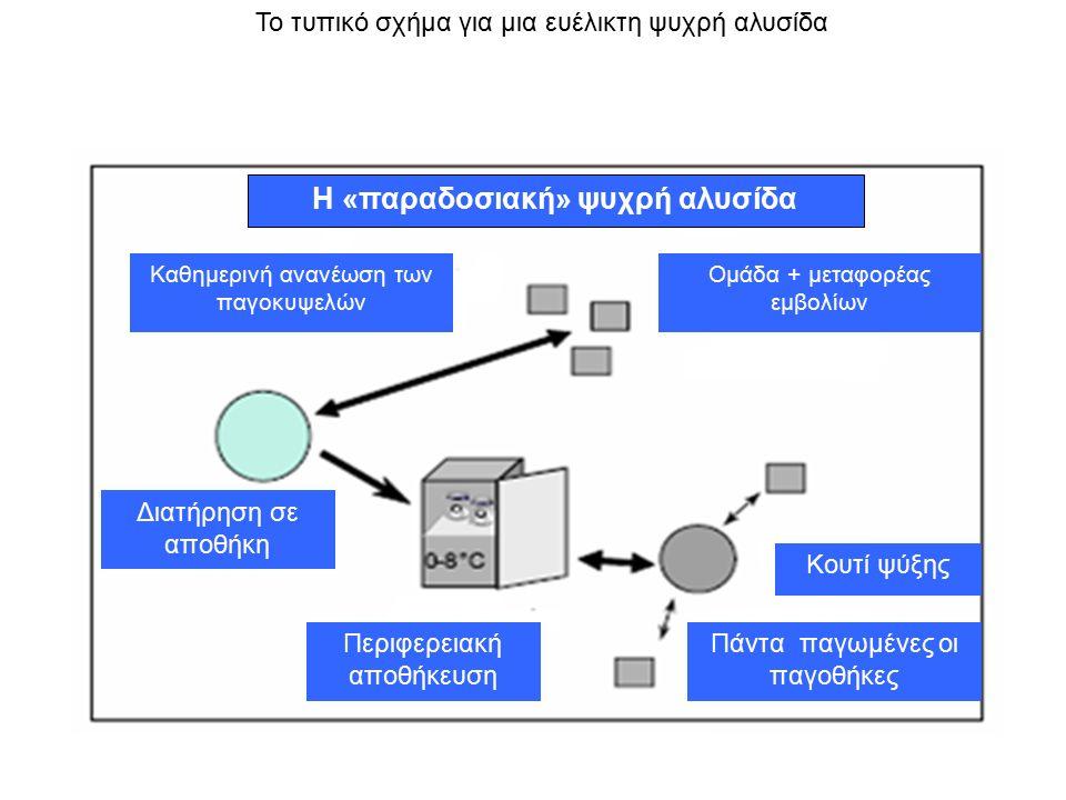 Η «παραδοσιακή» ψυχρή αλυσίδα Καθημερινή ανανέωση των παγοκυψελών Ομάδα + μεταφορέας εμβολίων Κουτί ψύξης Πάντα παγωμένες οι παγοθήκες Περιφερειακή αποθήκευση Διατήρηση σε αποθήκη Το τυπικό σχήμα για μια ευέλικτη ψυχρή αλυσίδα