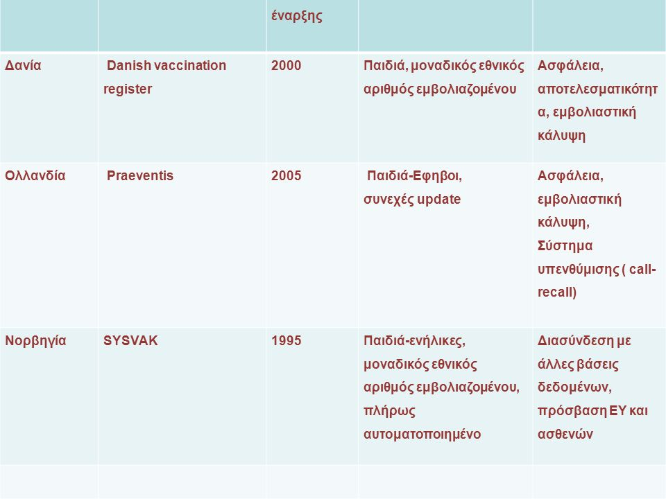 Χώρα Όνομα Έτος έναρξης Περιγραφή Χρήσεις Δανία Danish vaccination register 2000 Παιδιά, μοναδικός εθνικός αριθμός εμβολιαζομένου Ασφάλεια, αποτελεσματικότητ α, εμβολιαστική κάλυψη Ολλανδία Praeventis2005 Παιδιά-Εφηβοι, συνεχές update Ασφάλεια, εμβολιαστική κάλυψη, Σύστημα υπενθύμισης ( call- recall) ΝορβηγίαSYSVAK1995 Παιδιά-ενήλικες, μοναδικός εθνικός αριθμός εμβολιαζομένου, πλήρως αυτοματοποιημένο Διασύνδεση με άλλες βάσεις δεδομένων, πρόσβαση ΕΥ και ασθενών