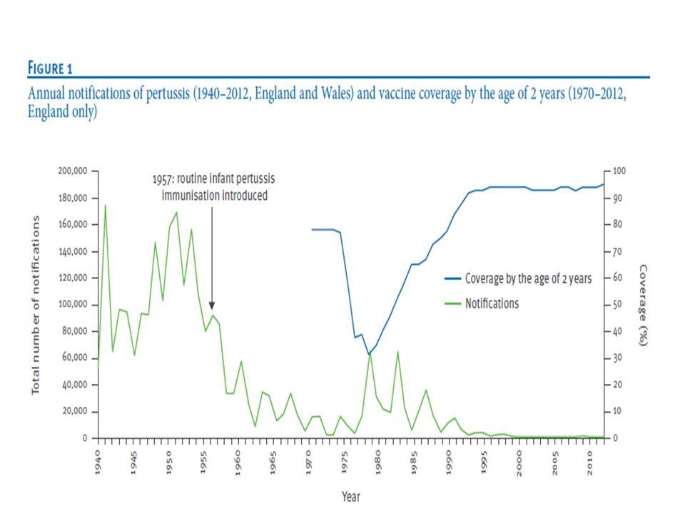 Η ενδιαφέρουσα αντίφαση εμβόλιο-polio Ασθένεια Η κατάσταση μετά τον εμβολιασμό