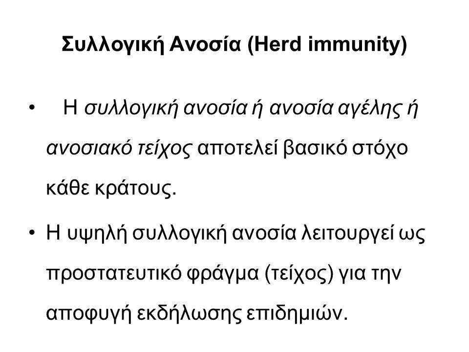Συλλογική Ανοσία (Herd immunity) Η συλλογική ανοσία ή ανοσία αγέλης ή ανοσιακό τείχος αποτελεί βασικό στόχο κάθε κράτους.