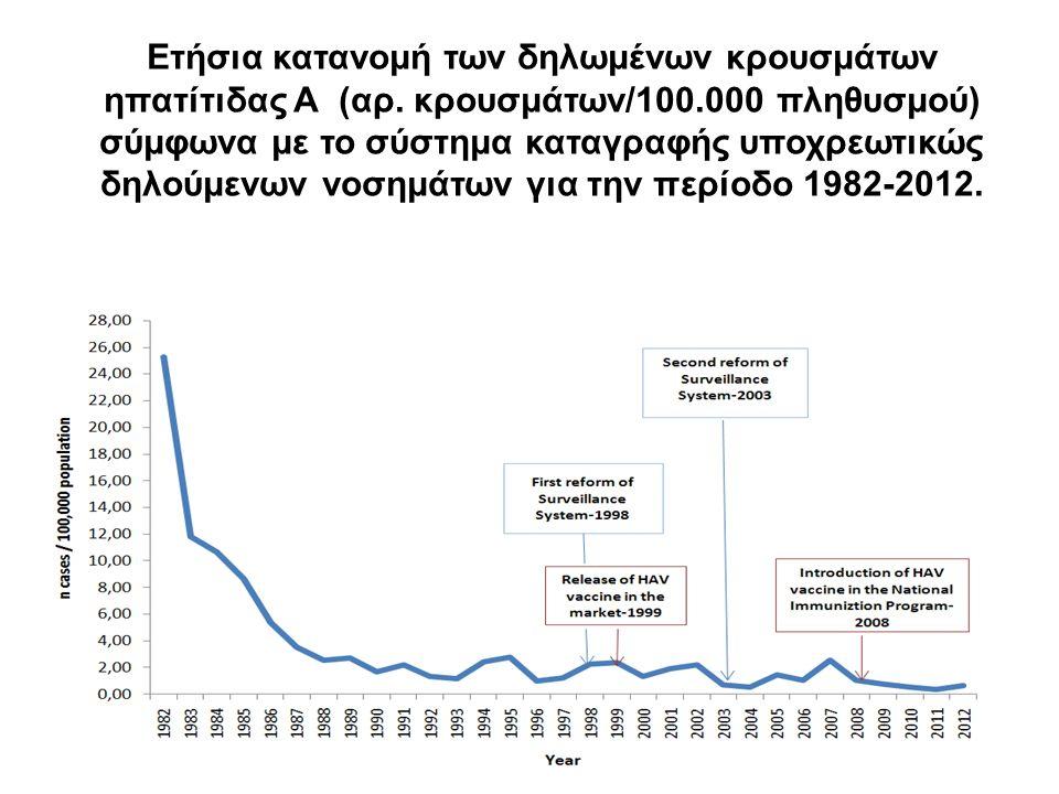 Ετήσια κατανομή των δηλωμένων κρουσμάτων ηπατίτιδας Α (αρ.
