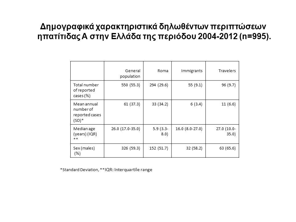 Δημογραφικά χαρακτηριστικά δηλωθέντων περιπτώσεων ηπατίτιδας Α στην Ελλάδα της περιόδου 2004-2012 (n=995).