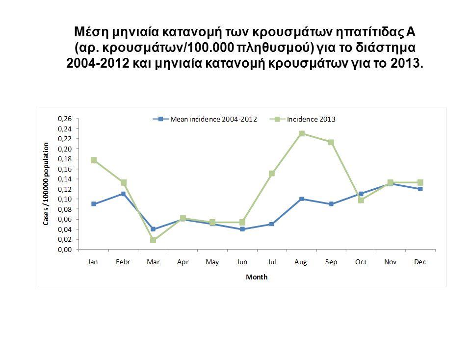 Μέση μηνιαία κατανομή των κρουσμάτων ηπατίτιδας Α (αρ.