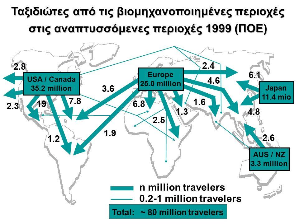 USA / Canada 35.2 million Europe 25.0 million Japan 11.4 mio AUS / NZ 3.3 million Ταξιδιώτες από τις βιομηχανοποιημένες περιοχές στις αναπτυσσόμενες περιοχές 1999 (ΠΟΕ) 2.8 2.3 19 7.8 1.9 3.6 6.8 2.5 1.3 1.6 2.4 4.6 6.1 4.8 2.6 Total: n million travelers 0.2-1 million travelers ~ 80 million travelers 1.2