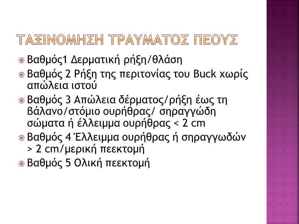  Βαθμός1 Δερματική ρήξη/θλάση  Βαθμός 2 Ρήξη της περιτονίας του Buck χωρίς απώλεια ιστού  Βαθμός 3 Απώλεια δέρματος/ρήξη έως τη βάλανο/στόμιο ουρήθ