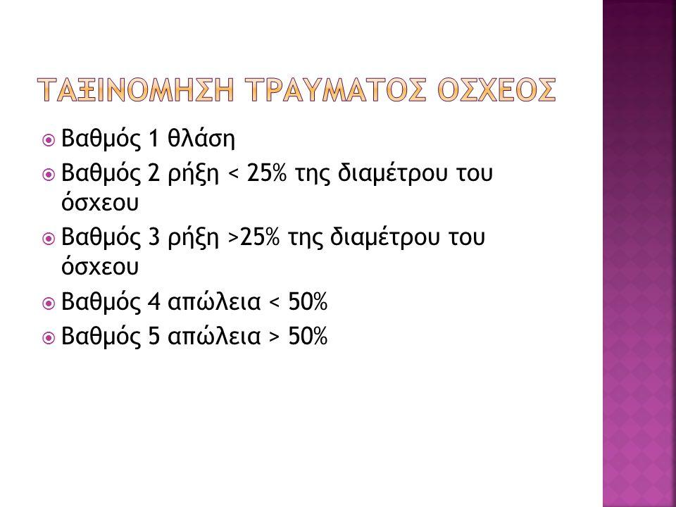  Βαθμός 1 θλάση  Βαθμός 2 ρήξη < 25% της διαμέτρου του όσχεου  Βαθμός 3 ρήξη >25% της διαμέτρου του όσχεου  Βαθμός 4 απώλεια < 50%  Βαθμός 5 απώλεια > 50%