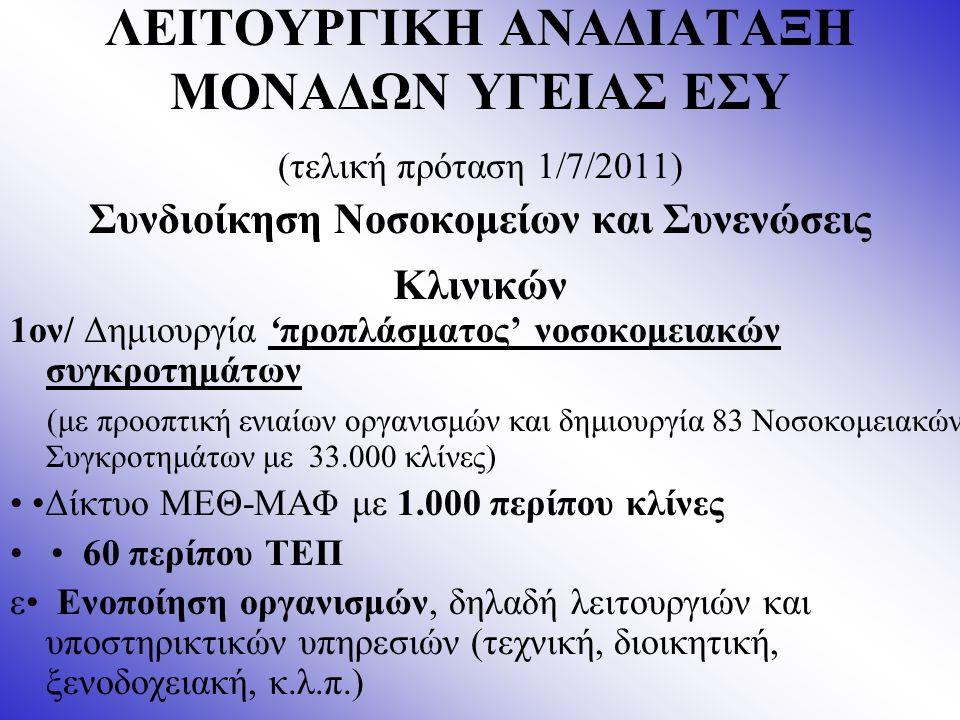 ΛΕΙΤΟΥΡΓΙΚΗ ΑΝΑΔΙΑΤΑΞΗ ΜΟΝΑΔΩΝ ΥΓΕΙΑΣ ΕΣΥ (τελική πρόταση 1/7/2011) Συνδιοίκηση Νοσοκομείων και Συνενώσεις Κλινικών 1ον/ Δημιουργία 'προπλάσματος' νοσοκομειακών συγκροτημάτων (με προοπτική ενιαίων οργανισμών και δημιουργία 83 Νοσοκομειακών Συγκροτημάτων με 33.000 κλίνες) Δίκτυο ΜΕΘ-ΜΑΦ με 1.000 περίπου κλίνες 60 περίπου ΤΕΠ ε Ενοποίηση οργανισμών, δηλαδή λειτουργιών και υποστηρικτικών υπηρεσιών (τεχνική, διοικητική, ξενοδοχειακή, κ.λ.π.)