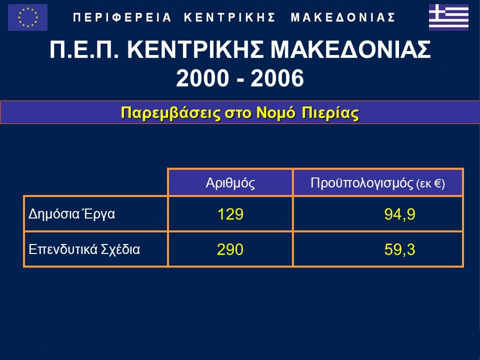 Ολοκληρωμένα Έργα Εκπαίδευση 2.333.089 €  9 - θέσιο 2 ο Δημοτικό Σχολείο Λιτόχωρου – 2.333.089 € 1.645.458 €  6o Γυμνάσιο Κατερίνης – 1.645.458 € Π.Ε.Π.