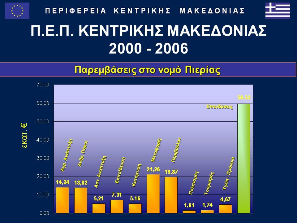 Παρεμβάσεις στο νομό Πιερίας Π.Ε.Π. ΚΕΝΤΡΙΚΗΣ ΜΑΚΕΔΟΝΙΑΣ 2000 - 2006 Μεταφορές Αγρ.