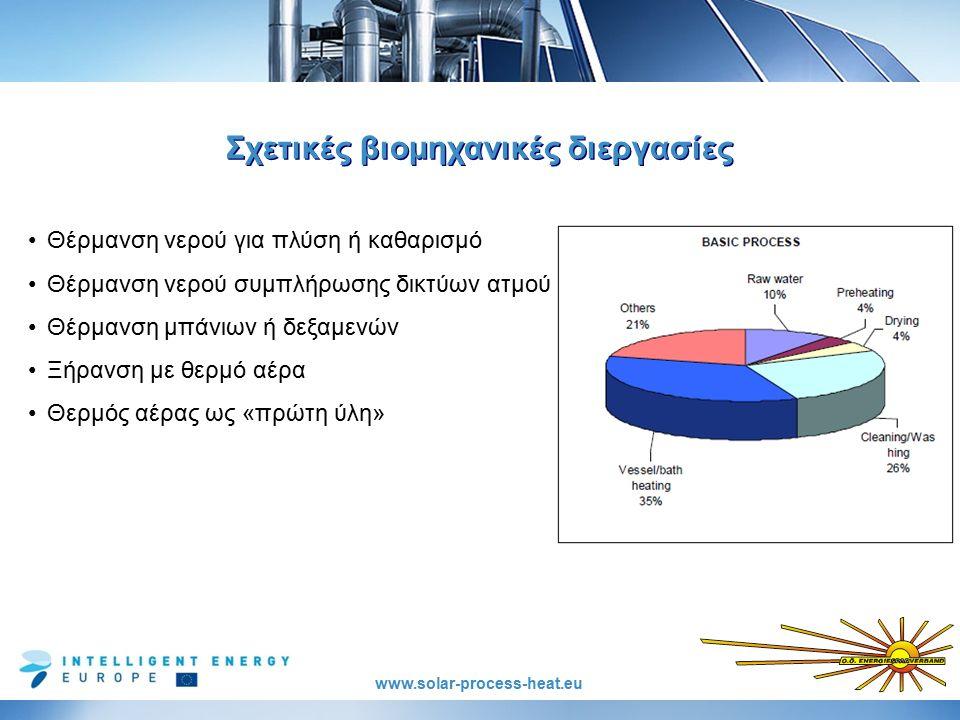 www.solar-process-heat.eu Σχετικές βιομηχανικές διεργασίες Θέρμανση νερού για πλύση ή καθαρισμό Θέρμανση νερού συμπλήρωσης δικτύων ατμού Θέρμανση μπάνιων ή δεξαμενών Ξήρανση με θερμό αέρα Θερμός αέρας ως «πρώτη ύλη»