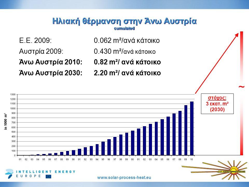 www.solar-process-heat.eu Ε.Ε. 2009:0.062 m²/ανά κάτοικο Αυστρία 2009:0.430 m²/ ανά κάτοικο Άνω Αυστρία 2010: 0.82 m²/ ανά κάτοικο Άνω Αυστρία 2030: 2