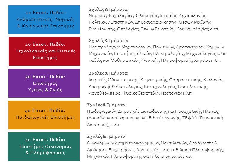 Σχολές & Τμήματα: Νομικής, Ψυχολογίας, Φιλολογίας, Ιστορίας-Αρχαιολογίας, Πολιτικών Επιστημών, Δημόσιας Διοίκησης, Μέσων Μαζικής Ενημέρωσης, Θεολογίας, Ξένων Γλωσσών, Κοινωνιολογίας κ.λπ.