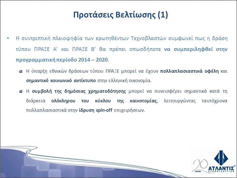 Η συντριπτική πλειοψηφία των ερωτηθέντων Τεχνοβλαστών συμφωνεί πως η δράση τύπου ΠΡΑΞΕ Α' και ΠΡΑΞΕ Β' θα πρέπει οπωσδήποτε να συμπεριληφθεί στην προγραμματική περίοδο 2014 – 2020.