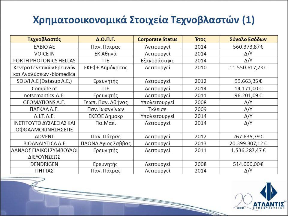 Χρηματοοικονομικά Στοιχεία Τεχνοβλαστών (1) ΤεχνοβλαστόςΔ.Ο.Π.Γ.Corporate StatusΈτοςΣύνολο Εσόδων ΕΛΒΙΟ ΑΕΠαν.