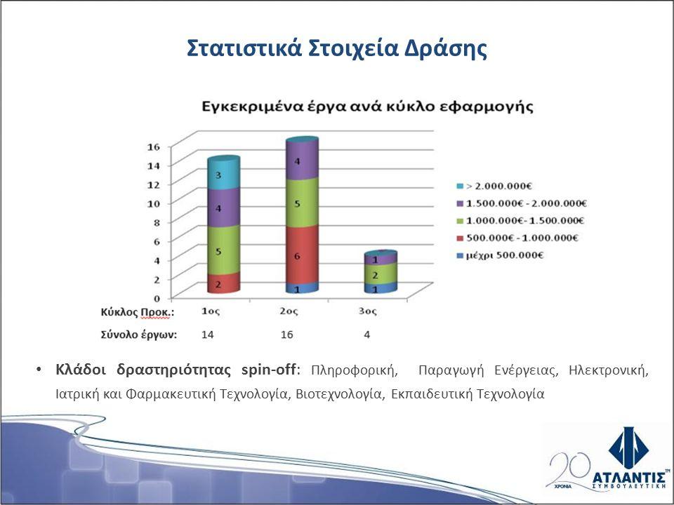 Χρηματοοικονομικά Στοιχεία Τεχνοβλαστών (2) ΤεχνοβλαστόςΔ.Ο.Π.Γ.Corporate StatusΈτοςΣύνολο Εσόδων ΠΛΙΝΙΟΣ Α.Ε.ΕΚΕΦΕ ΔημόκριτοςΛειτουργεί2009443.563,00 € QUALIAΕΚ ΑθηνάΛειτουργεί2011238.760,47 € NANOTHINXΙΤΕΔεν υλοποιήθηκε2014Δ/Υ WATEREXPERTΕΚΕΦΕ ΔημόκριτοςΛειτουργεί2014-25.491,00 € RESEARCH DIAGNOSTICSΕΚΠΑΥπολειτουργεί2014Δ/Υ pro-ACTINAΓεωπ.