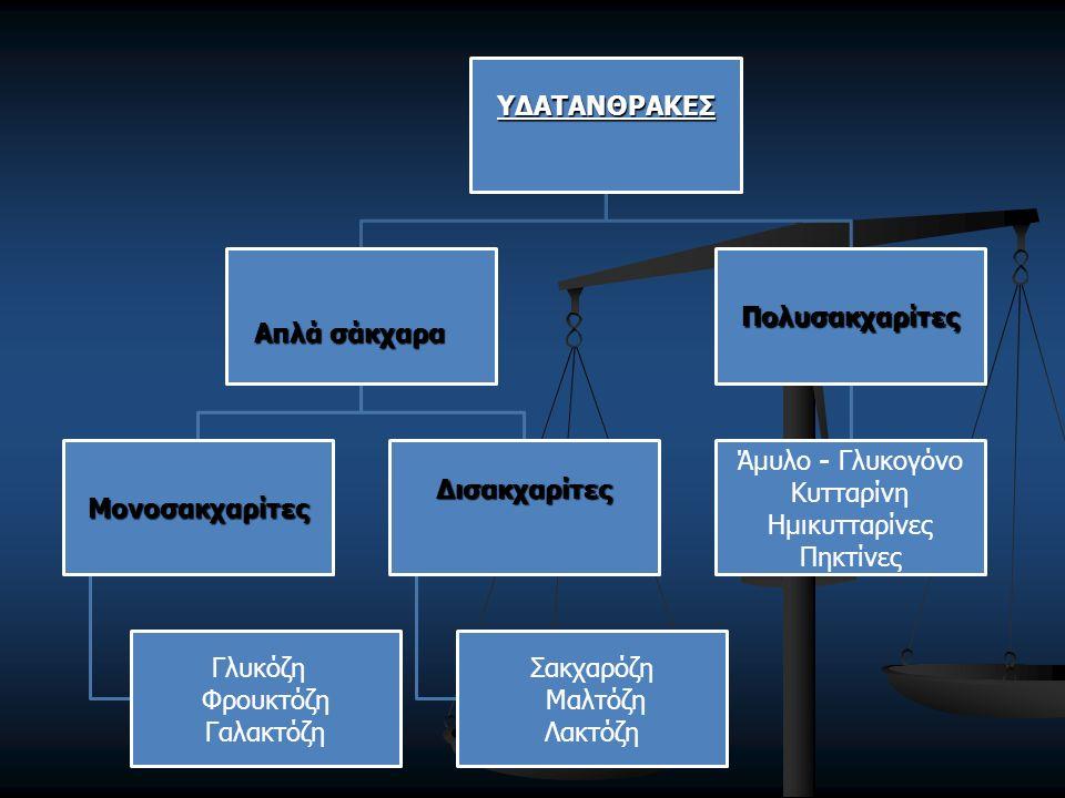 ΥΔΑΤΑΝΘΡΑΚΕΣ Απλά σάκχαρα Μονοσακχαρίτες Γλυκόζη Φρουκτόζη Γαλακτόζη Δισακχαρίτες Σακχαρόζη Μαλτόζη Λακτόζη Πολυσακχαρίτες Άμυλο - Γλυκογόνο Κυτταρίνη Ημικυτταρίνες Πηκτίνες