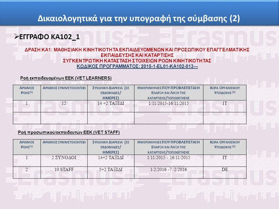 Δικαιολογητικά για την υπογραφή της σύμβασης (2)  ΕΓΓΡΑΦΟ ΚΑ102_1 ΔΡΑΣΗ ΚΑ1: ΜΑΘΗΣΙΑΚΗ ΚΙΝΗΤΙΚΟΤΗΤΑ ΕΚΠΑΙΔΕΥΟΜΕΝΩΝ ΚΑΙ ΠΡΟΣΩΠΙΚΟΥ ΕΠΑΓΓΕΛΜΑΤΙΚΗΣ ΕΚΠΑΙΔΕΥΣΗΣ ΚΑΙ ΚΑΤΑΡΤΙΣΗΣ ΣΥΓΚΕΝΤΡΩΤΙΚΗ ΚΑΤΑΣΤΑΣΗ ΣΤΟΙΧΕΙΩΝ ΡΟΩΝ ΚΙΝΗΤΙΚΟΤΗΤΑΣ ΚΩΔΙΚΟΣ ΠΡΟΓΡΑΜΜΑΤΟΣ: 2015-1-EL01-KA102-013--- Ροή εκπαιδευομένων ΕΕΚ (VET LEARNERS) Α ΡΙΘΜΟΣ Ρ ΟΗΣ (1) Α ΡΙΘΜΟΣ ΣΥΜΜΕΤΕΧΟΝΤΩΝ Σ ΥΝΟΛΙΚΗ Δ ΙΑΡΚΕΙΑ ( ΣΕ ΕΒΔΟΜΑΔΕΣ / ΗΜΕΡΕΣ) Η ΜΕΡΟΜΗΝΙΕΣ ΠΟΥ ΠΡΟΒΛΕΠΕΤΑΙ Η Ε ΝΑΡΞΗ ΚΑΙ Λ ΗΞΗ ΤΗΣ ΚΑΤΑΡΤΙΣΗΣ / ΤΟΠΟΘΕΤΗΣΗΣ Χ ΩΡΑ Ο ΡΓΑΝΙΣΜΟΥ Υ ΠΟΔΟΧΗΣ (2) 11214 +2 ΤΑΞΙΔΙ1/11/2015-16/11/2015ΙΤ Ροή προσωπικού/εκπαιδευτών ΕΕΚ (VET STAFF) Α ΡΙΘΜΟΣ Ρ ΟΗΣ (1) Α ΡΙΘΜΟΣ ΣΥΜΜΕΤΕΧΟΝΤΩΝ Σ ΥΝΟΛΙΚΗ Δ ΙΑΡΚΕΙΑ ( ΣΕ ΕΒΔΟΜΑΔΕΣ / ΗΜΕΡΕΣ) Η ΜΕΡΟΜΗΝΙΕΣ ΠΟΥ ΠΡΟΒΛΕΠΕΤΑΙ Η Ε ΝΑΡΞΗ ΚΑΙ Λ ΗΞΗ ΤΗΣ ΚΑΤΑΡΤΙΣΗΣ / ΤΟΠΟΘΕΤΗΣΗΣ Χ ΩΡΑ Ο ΡΓΑΝΙΣΜΟΥ Υ ΠΟΔΟΧΗΣ (2) 12 ΣΥΝΟΔΟΙ14+2 ΤΑΞΙΔΙ1/11/2015 - 16/11/2015ΙΤ 210 STAFF5+2 ΤΑΞΙΔΙ1/2/2016 -7 /2/2016DE
